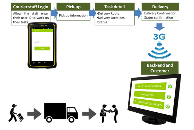 The Rugged Handheld Device That's Streamlining Courier Services