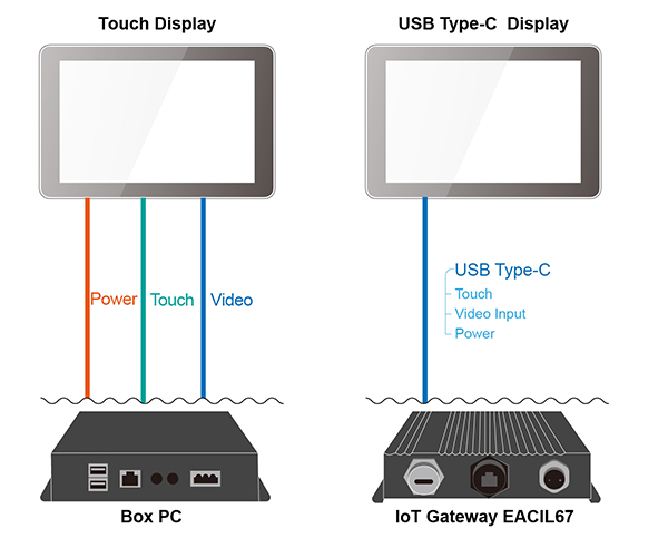 Traditional Touch Displays vs Type-C Displays