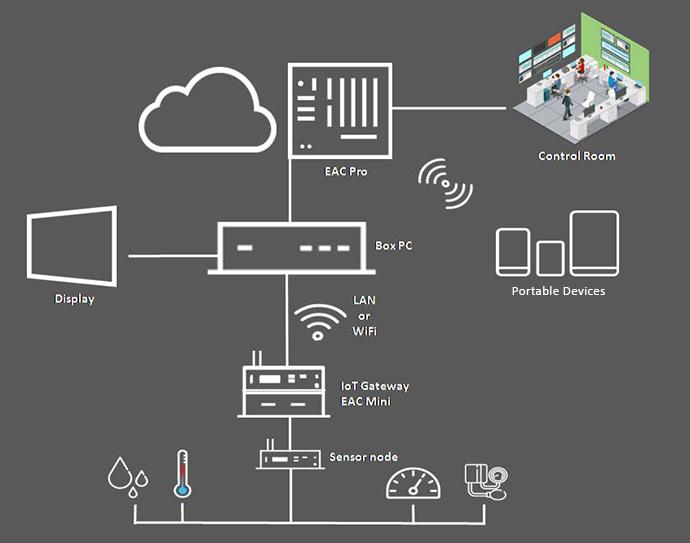 Embedded Computing Application