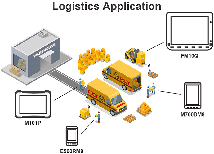 Warehouse & Logistics Solution