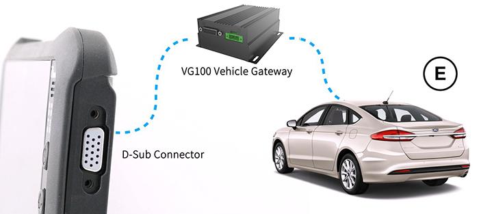 Vehicle Dock/Desk Dock for Mobile Work Environments
